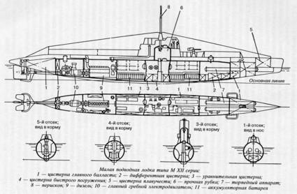 подводная лодка малютка чертеж
