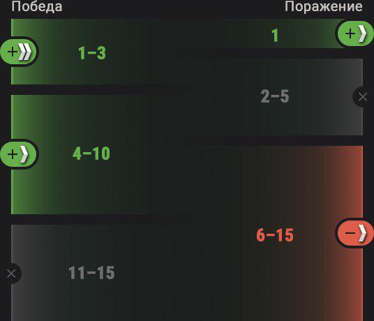 Файл:Прогресс ранги.jpg