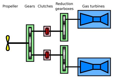 Файл:COGAG-diagram.png