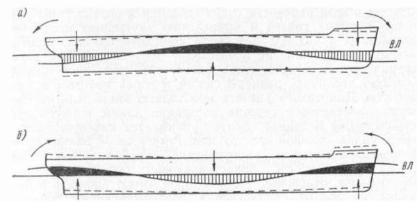 . Продольный изгиб судна на взволнованной поверхности воды: а -па вершине волны; б— на подошве волны.