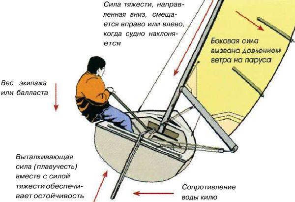 от чего зависит остойчивость лодки