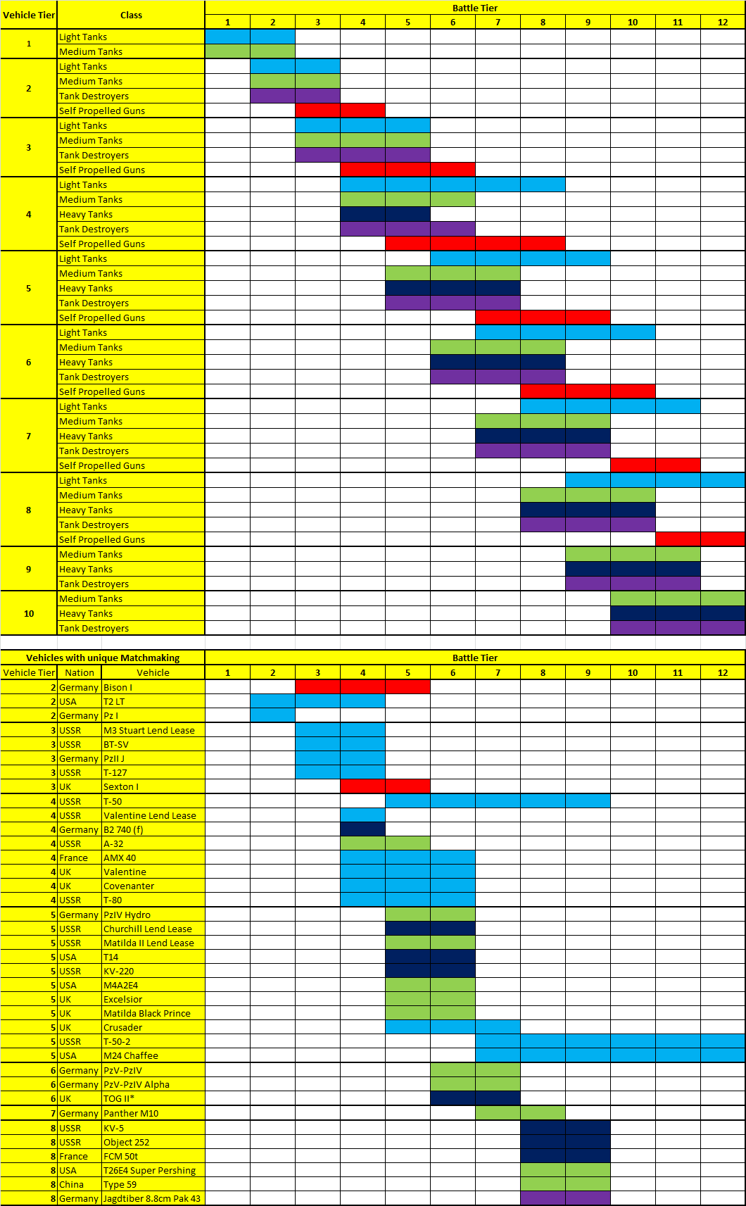 world of tanks special matchmaking chart