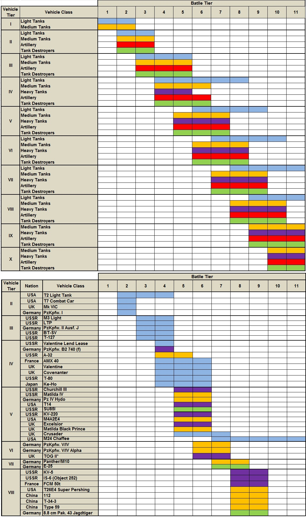 matchmaking wot 91 Easy-to-use interactive world of tanks tier matching table.