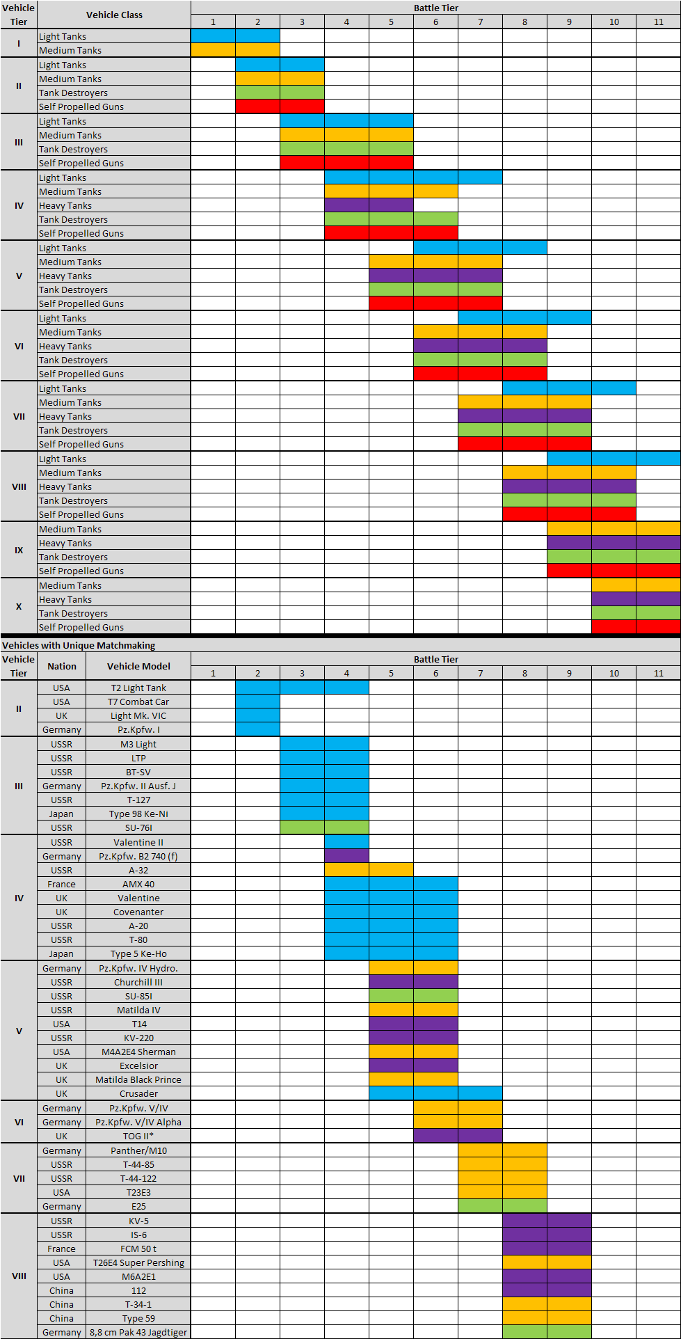 9.5 matchmaking table