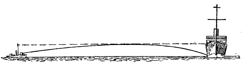 расстояние в пространстве от точки до точки: