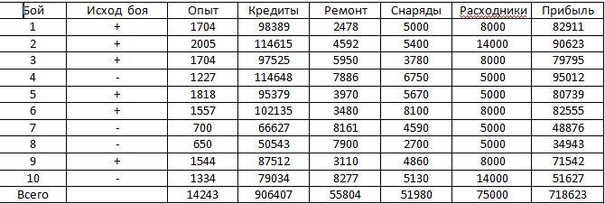 Лучшие ПТ-САУ 8 уровня в World of Tanks