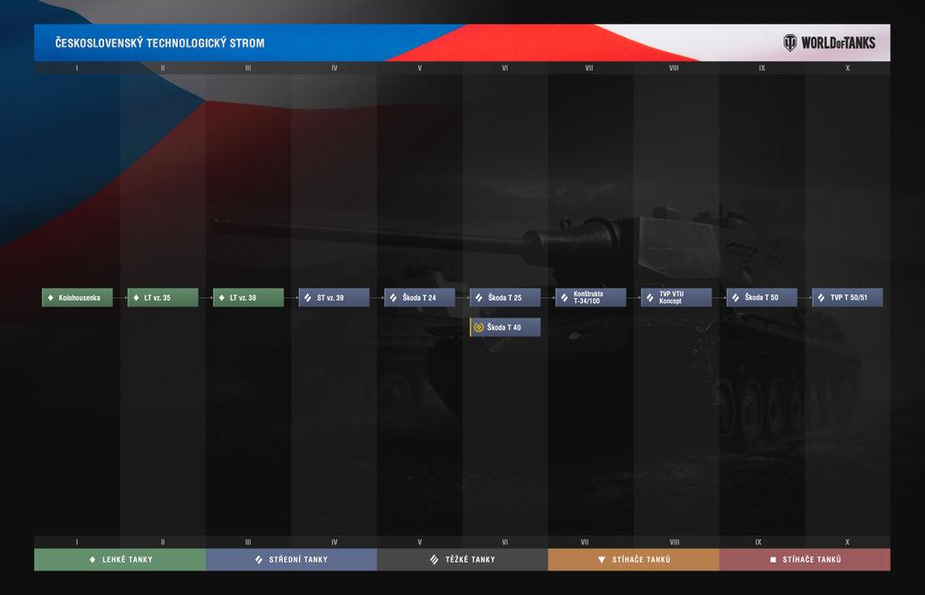 Arbre technologique tchécoslovaque depuis la 0.9.14