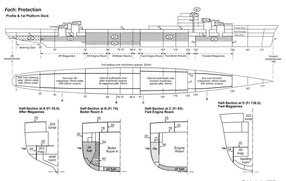 Схема бронирования крейсера Foch