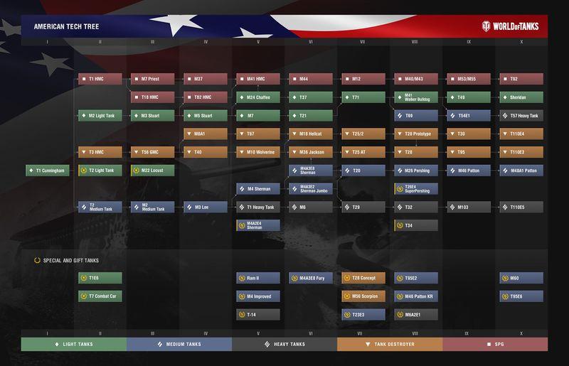 File:Tank Tree USA 0.9.18.jpg