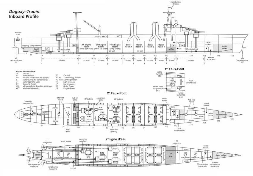Внутреннее обустройство крейсера типа Duguay Trouin