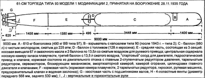 Файл:Torpedo61cm type93.jpg