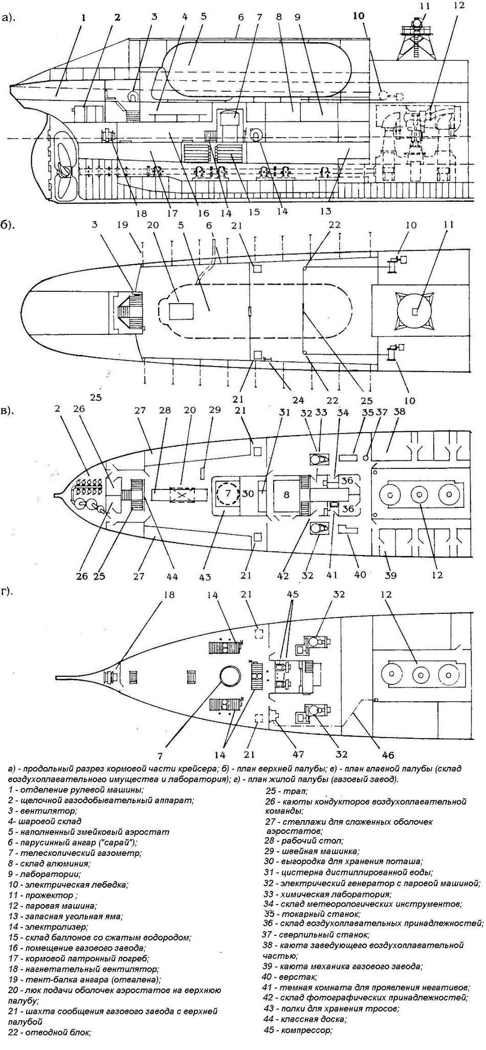 Размещение воздухоплавательного оборудования крейсера Русь