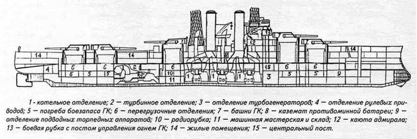 Продольное сечение линкора USS Utah (BB-31)