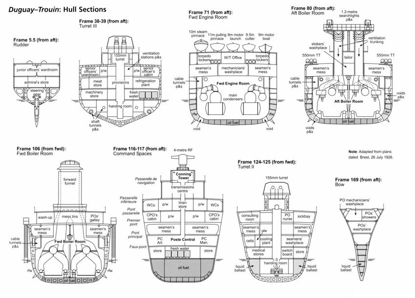 Сечение корпуса крейсера типа Duguay Trouin