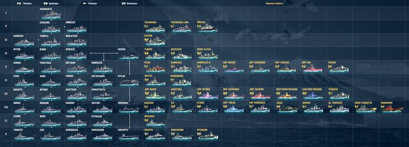 Файл:Дерево развития кораблей Японии.jpg