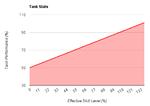 Tank stats chart.png