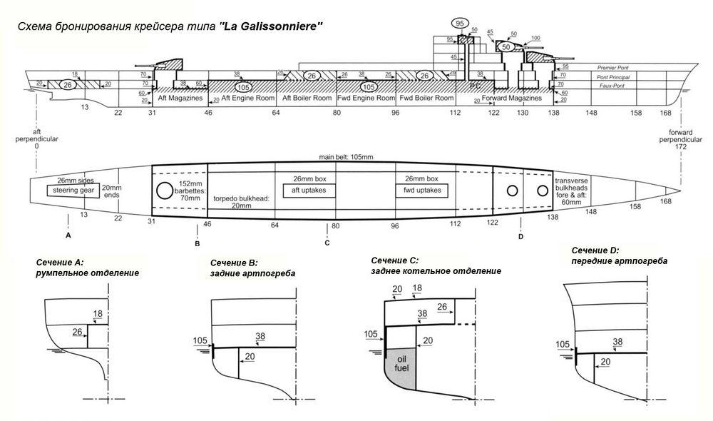 Схема бронирования крейсера типа La Galissonniere