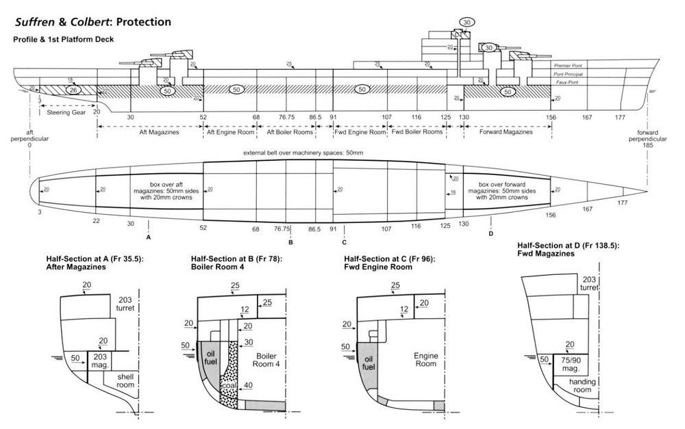 Схема бронирования крейсеров Suffren и Colbert