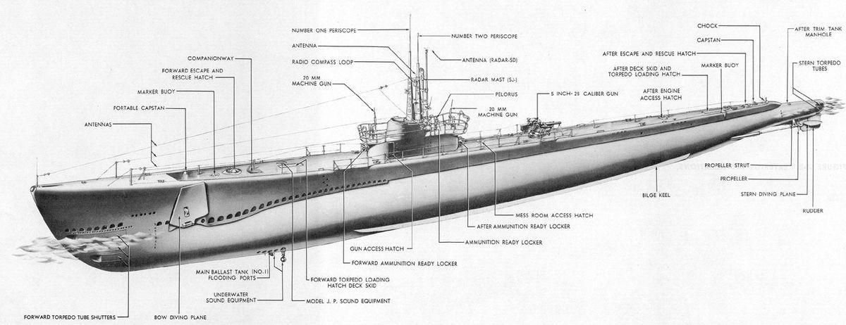 подводная лодка гато фото