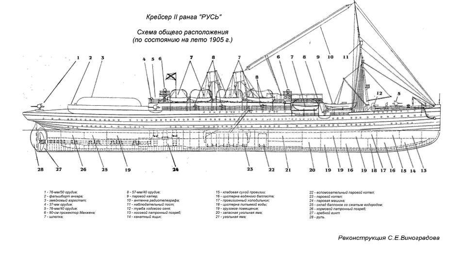 Крейсер «Русь» схема общего расположения