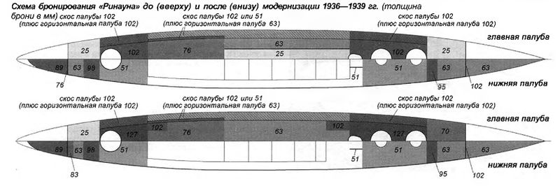 Файл:Схема бронирования HMS Renown после модернизации 1936-1939.jpg