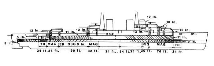 Nevada_side_dimensions_May_1910.jpg