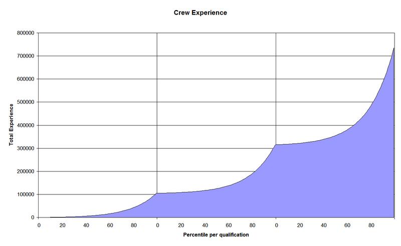 File:CrewExperienceGraphCumulative.png