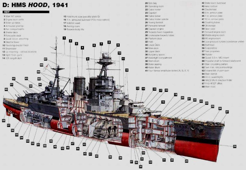 Файл:Схема HMS Hood.jpg