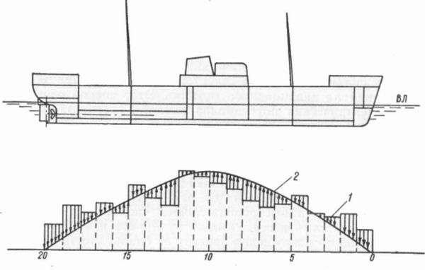 Изгиб корпуса судна, вызванный неравномерным распределением действующих на него сил. 1— кривая сил веса; 2— кривая сил поддержания.