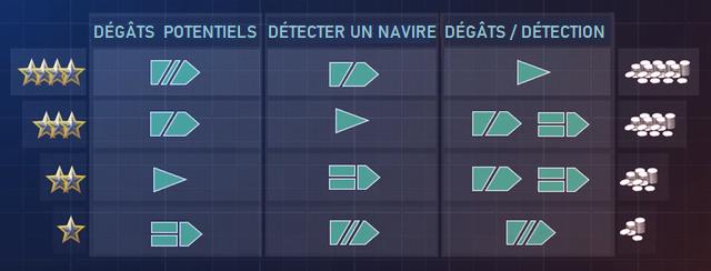 Modification économiques des dégâts potentiels, détection et dégâts par détection en fonction du type de navire