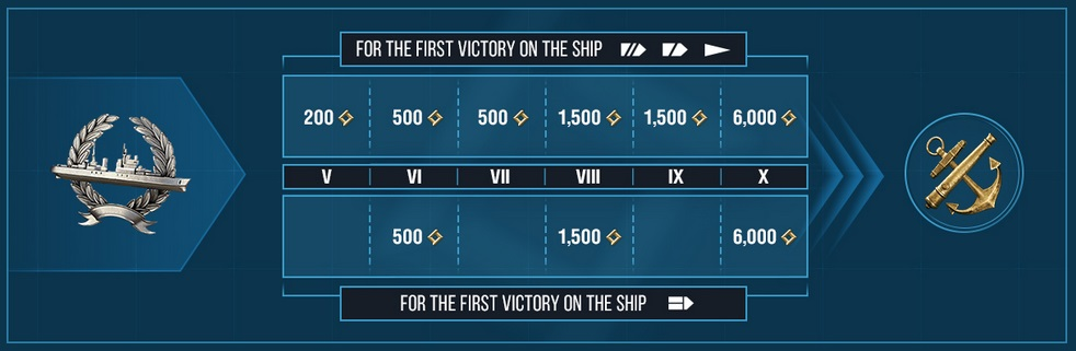 Research Points per ship win