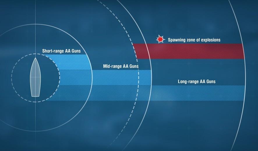 Sur la portée de tir des canons anti-aériens WoWs_AA_Auras