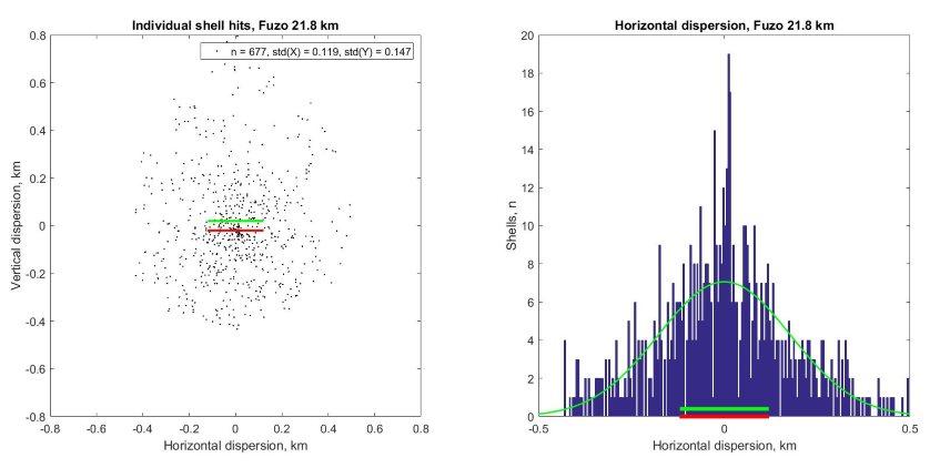 Fuso_max_range_Dispersion.jpeg