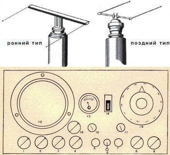 Схема радиолокационной станция SD, ранний и поздний тип антенны