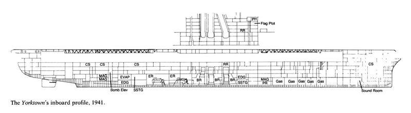 CV_Yorktown_inboard_profile.jpg