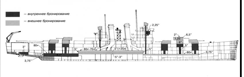 USS_Helena_armor_scheme.png