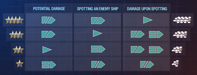 Potential damage, spotting, damage upon spotting economics modifiers by ship type