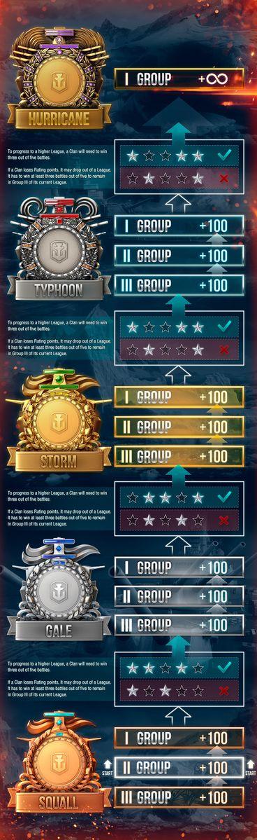 Clan Battles - Global wiki  Wargaming net