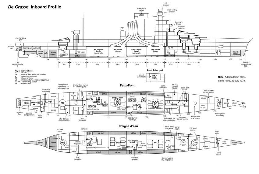 Схема крейсера De Grasse