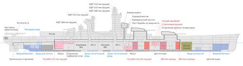 Линейные корабли типа Richelieu. Общая схема планировки.