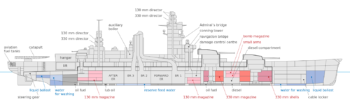 Dunkerque_inboard_profile.png
