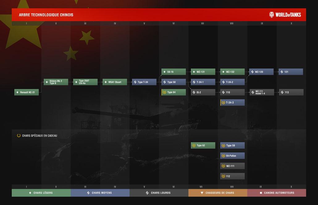 Arbre technologique chinois depuis la 0.8.6